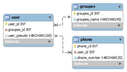 Schéma base de données
